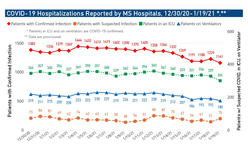 MSDH confirms 2,290 new COVID-19 cases, 30 deaths