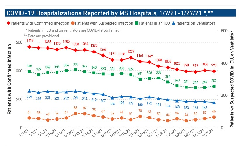 MSDH confirms 2,186 new COVID-19 cases, 38 deaths