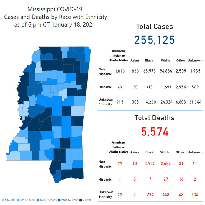 MSDH confirms 1,193 new COVID-19 cases, 51 deaths